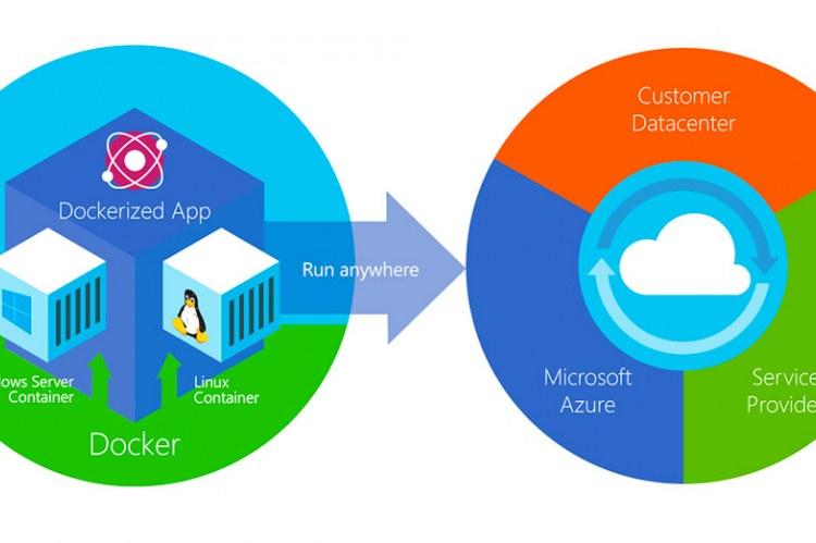 Docker и Microsoft Azure