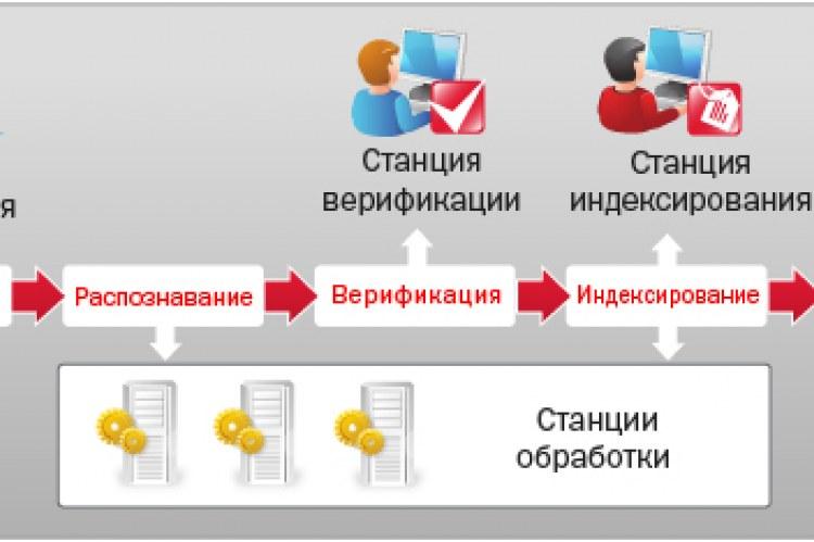 Принцип работы ABBYY Recognition Server