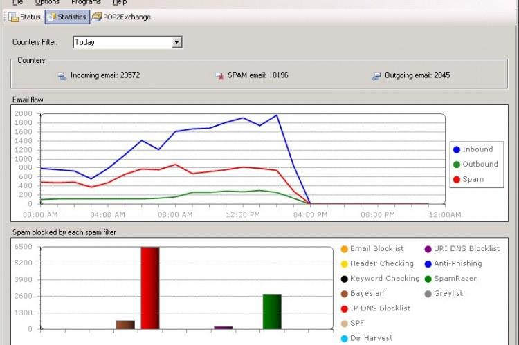 GFI MailEssentials панель управления с почтовым потоком