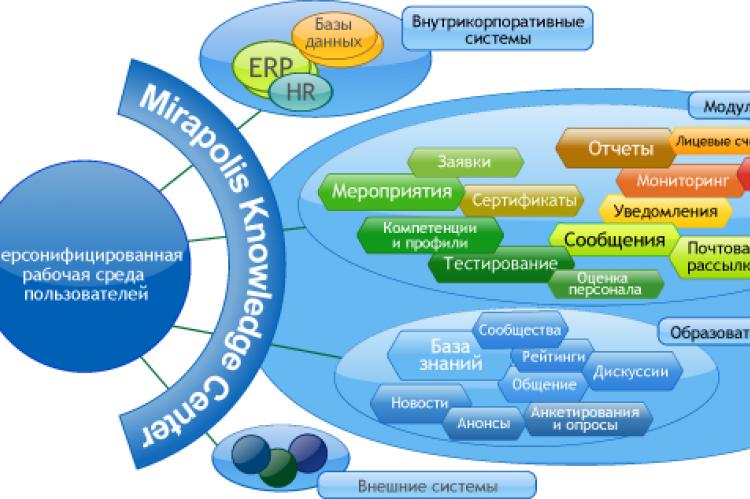 Структура работы программы