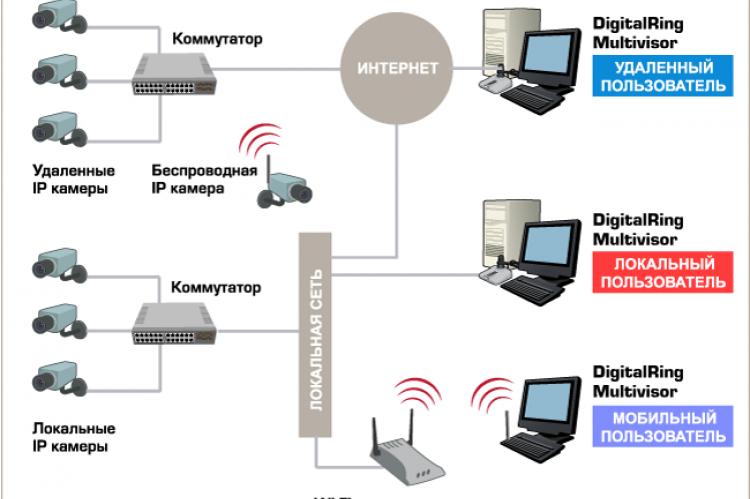 Схема построения системы видеонаблюдения с использованием DigitalRingMultivisor