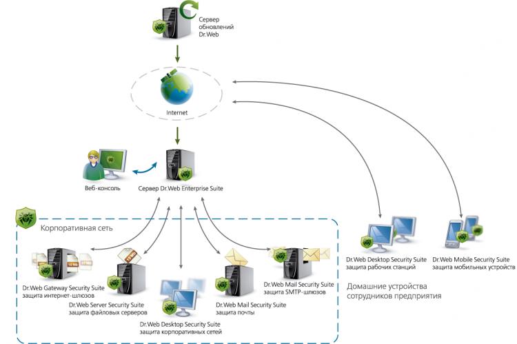 Схема работы Dr.Web Enterprise Security Suite