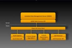 В Vault имеются автоматизированные средства, помогающие обеспечить соответствие национальным стандартам и стандартам предприятия