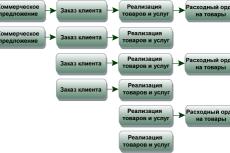 1С:Предприятие 8 - Управление Торговлей для Беларуси. Скриншот