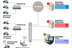 Схема построения системы видеонаблюдения с использованием DigitalRing Keepmaster