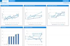Скриншот: панель мониторинга тенденций Hyper-V
